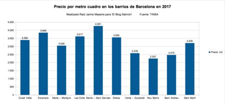 Precio Barrios Barcelona