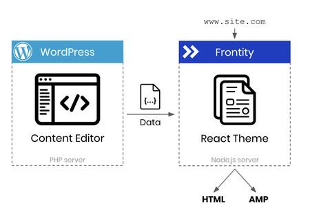 Frontity React Wordpress
