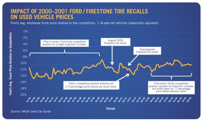 Impacto en los precio de Ford (2001-2001)