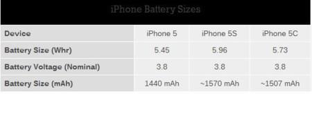 Baterías de los nuevos iPhone 5S y 5C