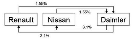 Acuerdo Renault-Nissan