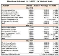 Análisis de la propuesta de Izquierda Unida para crear 3 millones de empleos