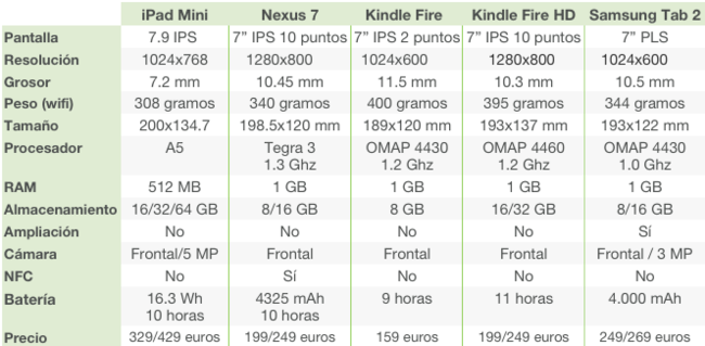 Comparativa ipad mini