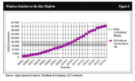 ¿El fin de los switchers? El descenso de ventas del Mac se acentúa