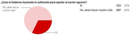 Resultados encuesta, ¿qué opinas de la actuación del Gobierno en el sector agrario?