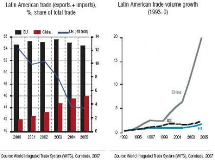El comercio entre China y Latinoamérica, cambios importantes