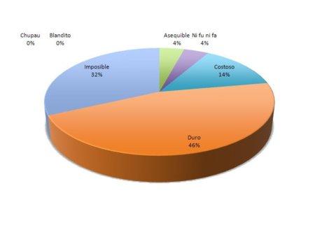 Envía el resultado semanal del reto de abdominales (y VIII)