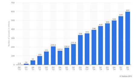 Crecimiento de MAU de WeChat