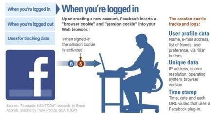 Así te está vigilando Facebook, infografía
