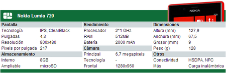 Especificaciones Nokia Lumia 720