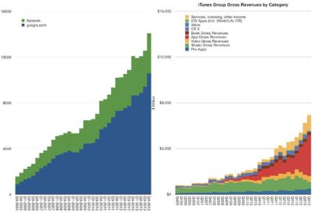 iTunes es una bestia dormida: sus ingresos equivalen a más de la mitad de los de Google