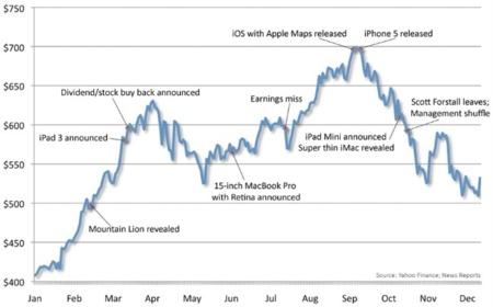 El 2012 de las acciones de Apple: un año accidentado, pero positivo al fin y al cabo