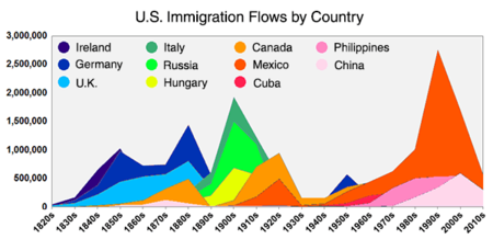 Usa Immigration Flows