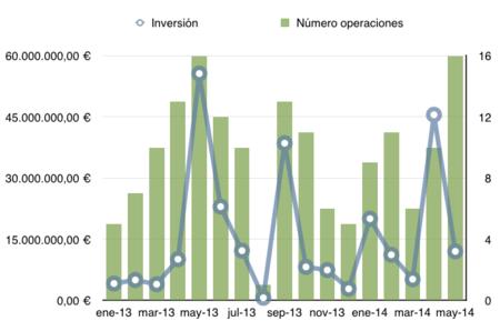 12 millones invertidos en startups españolas en mayo. El Tenedor, ¿el exit del año?