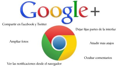 Google+: siete extensiones de Chrome para mejorar la experiencia de uso