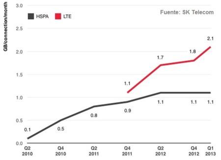 En la práctica, se consumen más datos con 4G que con 3G