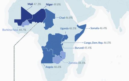 Los países con la población más jóven del mundo.