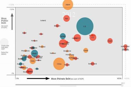 Evolución de la deuda pública y privada desde 1990