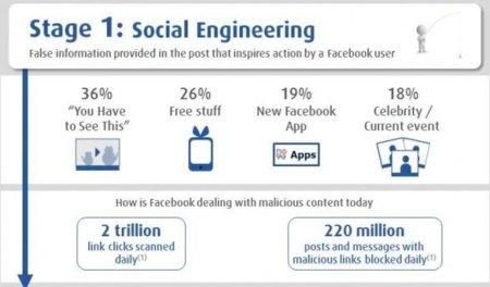 Los ataques que se realizaron a través de Facebook en 2011, infografía