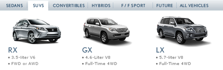 Gama Lexus SUV actual