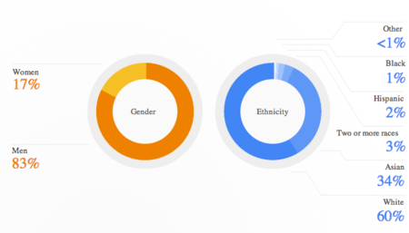 Grafica Google mujeres