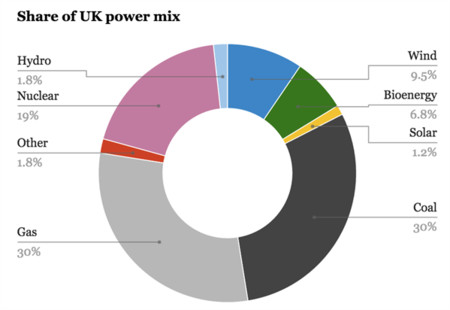 Share Uk Power Mix 599x412