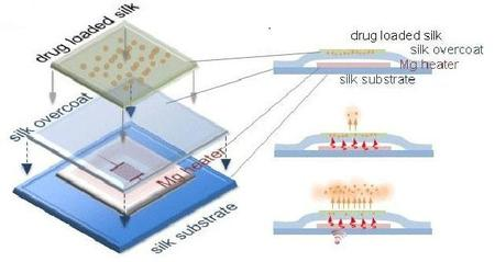 Dissolving Wireless Chip 2014 11 27 01