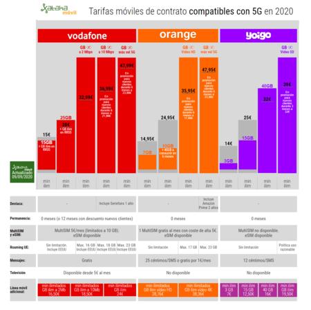 Tarifas Moviles De Contrato Compatibles Con 5g En 2020