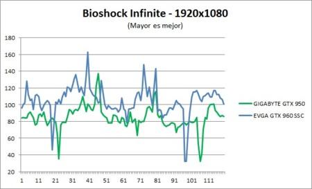 Benchmark Bioshock 1080p