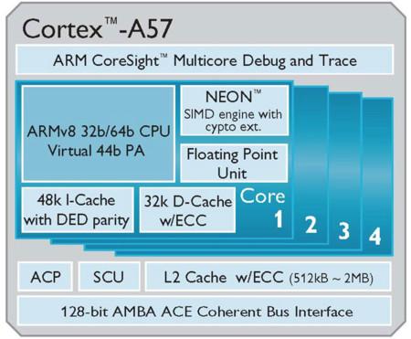 ARM Cortex-A57