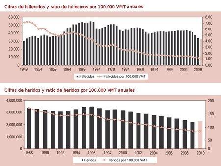 Datos siniestralidad vial NHTSA 1949-2010