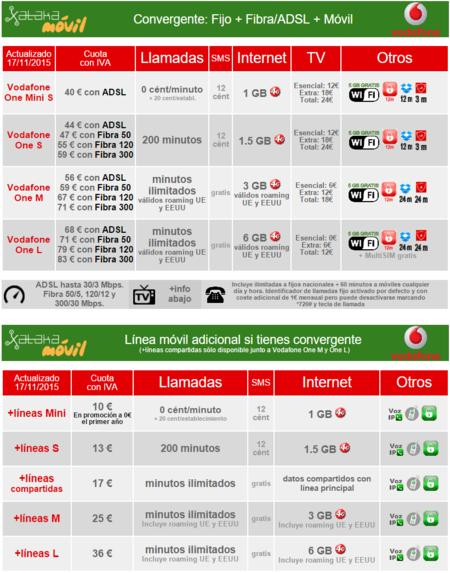 Tarifas Convergentes Vodafone One