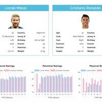 Consulta clasificaciones, analíticas y compara los jugadores de la FIFA gracias a esta web