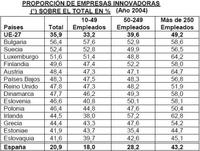 España gana sólo a Chipre en innovación