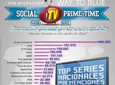 Las series españolas más mencionadas en Twitter, la imagen de la semana