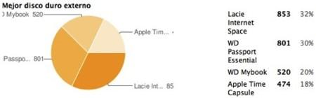 Mejor disco duro externo de 2008: Lacie Internet Space