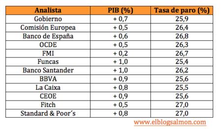 Así evolucionará la economía española en 2014 según los analistas