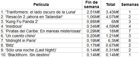 taquilla-box-office-spain-transformers-lado-oscuro-luna-resacon-2
