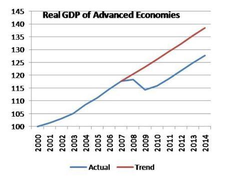 Prof Krugman quiere volver a como estábamos antes