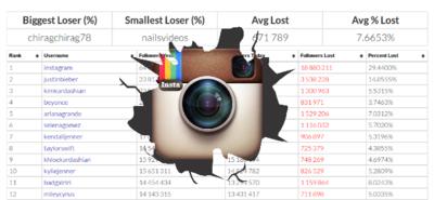 El número de seguidores en Instagram se desploma tras el borrado de las cuentas de spam