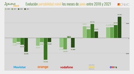 Evolucion Portabilidad Movil Los Meses De Junio Entre 2018 Y 2021