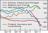 España e Italia sufren la mayor fuga de capitales de la zona euro