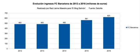 Evolucion Ingresos Fc Barcelona