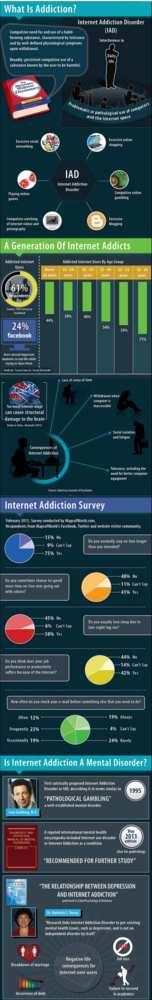 Adicción Internet