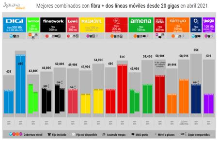 Mejores Combinados Con Fibra Dos Lineas Moviles Desde 20 Gigas En Abril 2021