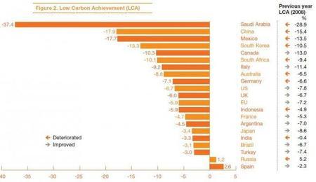 La crisis reduce las emisiones de CO2