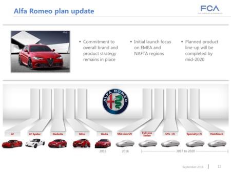 Alfa Romeo Lanzamientos 2020