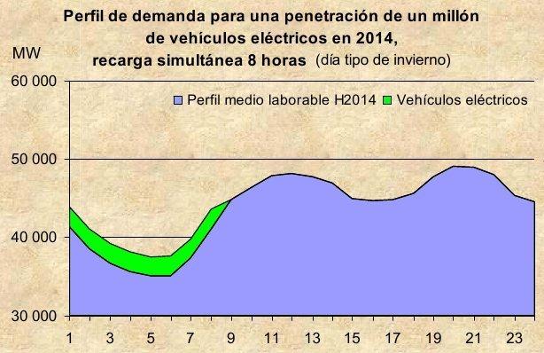 Consumo de electricidad de los coches electricos