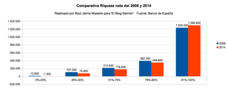 Riqueza Neta 2008 A 2014