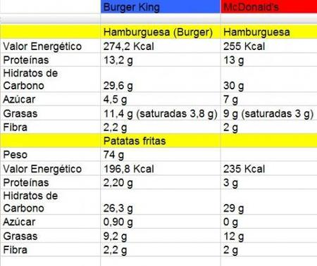 Tabla nutricional comparativa de Burger King y McDonald